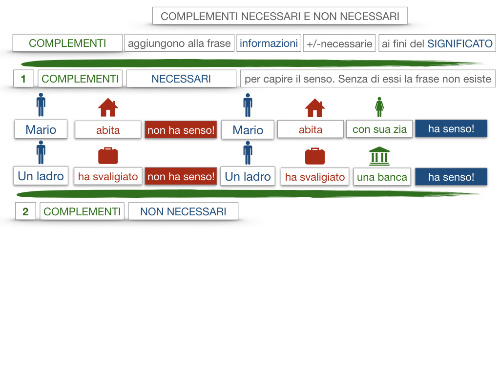 17. I COMPLEMENTI_NECESSARI E NON NECESSARI_CARATTERISTICHE GENERALI_SIMULAZIONE.063