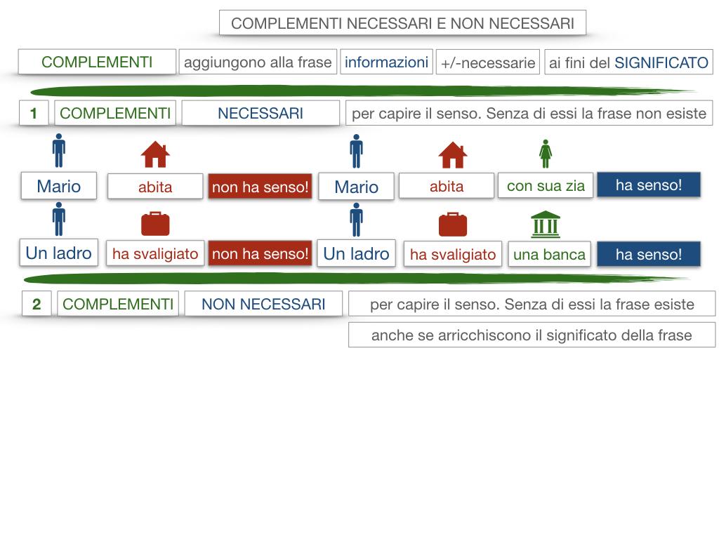 17. I COMPLEMENTI_NECESSARI E NON NECESSARI_CARATTERISTICHE GENERALI_SIMULAZIONE.065