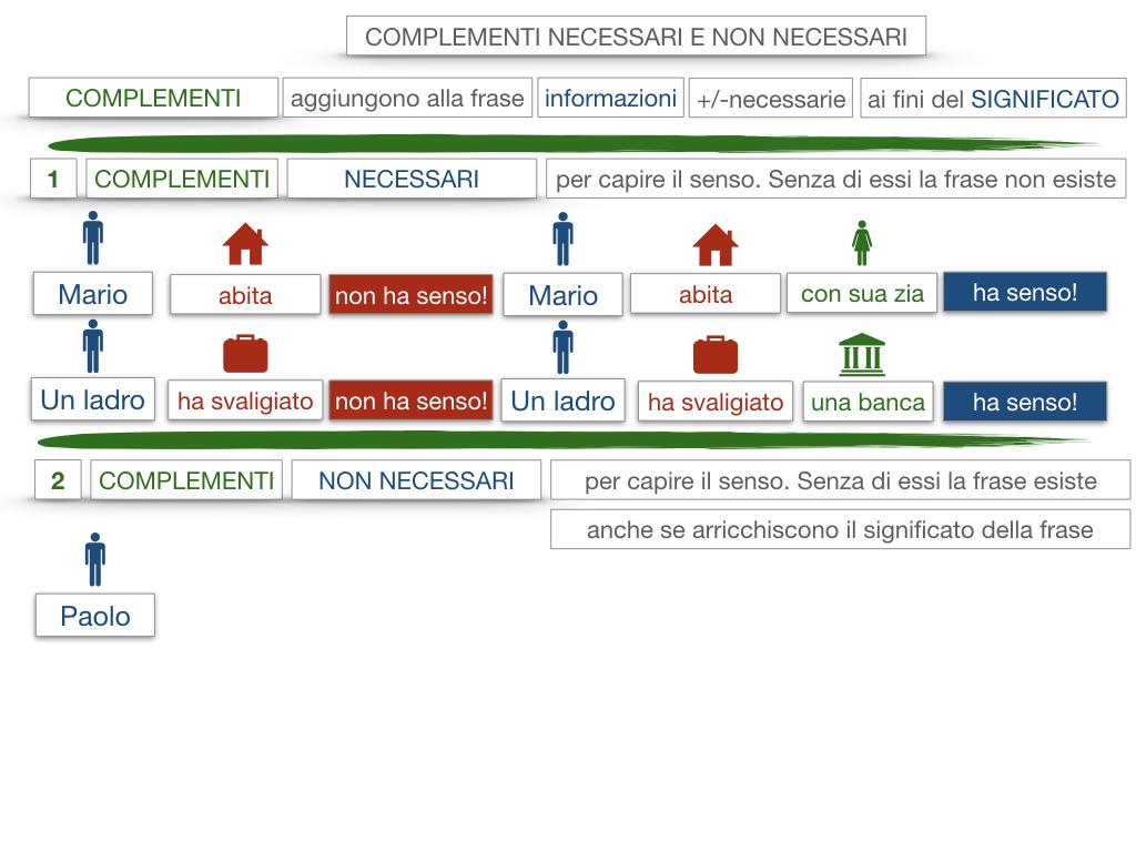 17. I COMPLEMENTI_NECESSARI E NON NECESSARI_CARATTERISTICHE GENERALI_SIMULAZIONE.066
