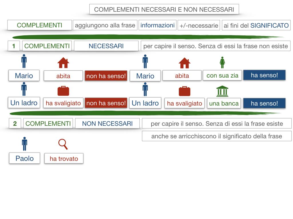 17. I COMPLEMENTI_NECESSARI E NON NECESSARI_CARATTERISTICHE GENERALI_SIMULAZIONE.067