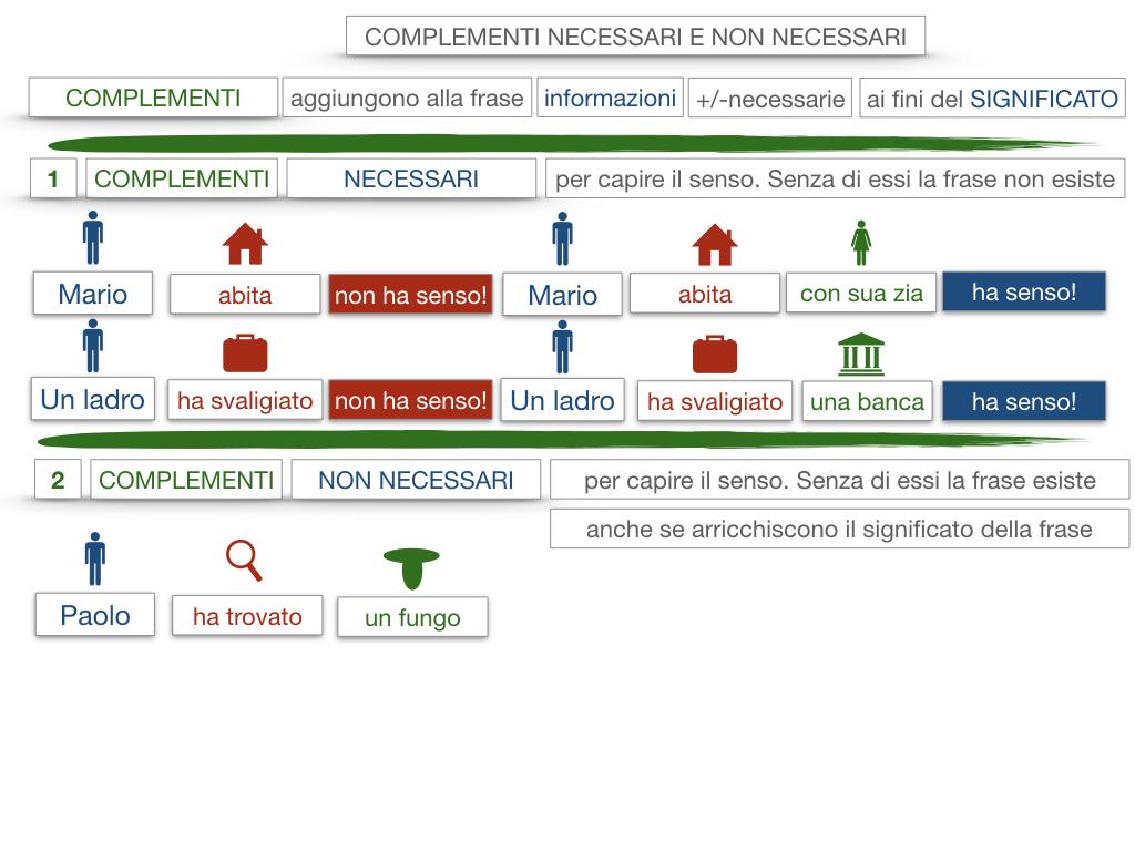 17. I COMPLEMENTI_NECESSARI E NON NECESSARI_CARATTERISTICHE GENERALI_SIMULAZIONE.068