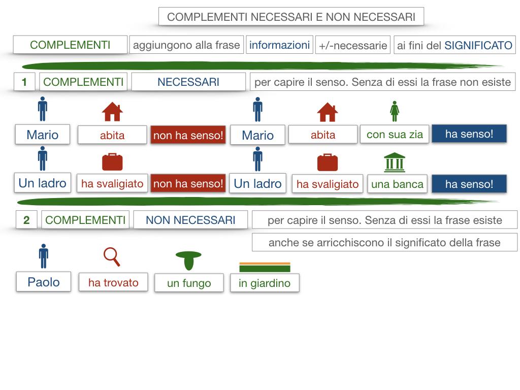 17. I COMPLEMENTI_NECESSARI E NON NECESSARI_CARATTERISTICHE GENERALI_SIMULAZIONE.069