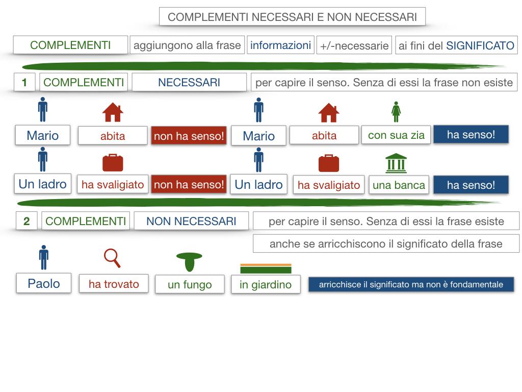 17. I COMPLEMENTI_NECESSARI E NON NECESSARI_CARATTERISTICHE GENERALI_SIMULAZIONE.070