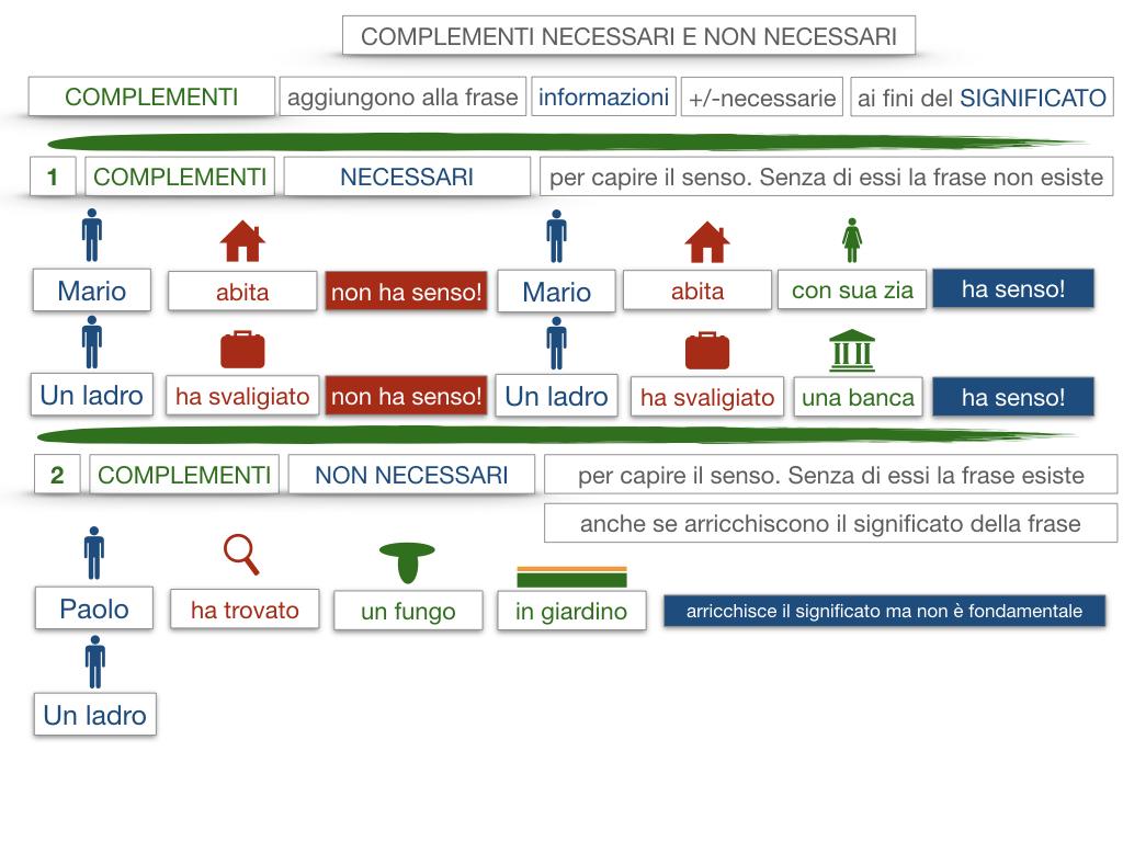 17. I COMPLEMENTI_NECESSARI E NON NECESSARI_CARATTERISTICHE GENERALI_SIMULAZIONE.071