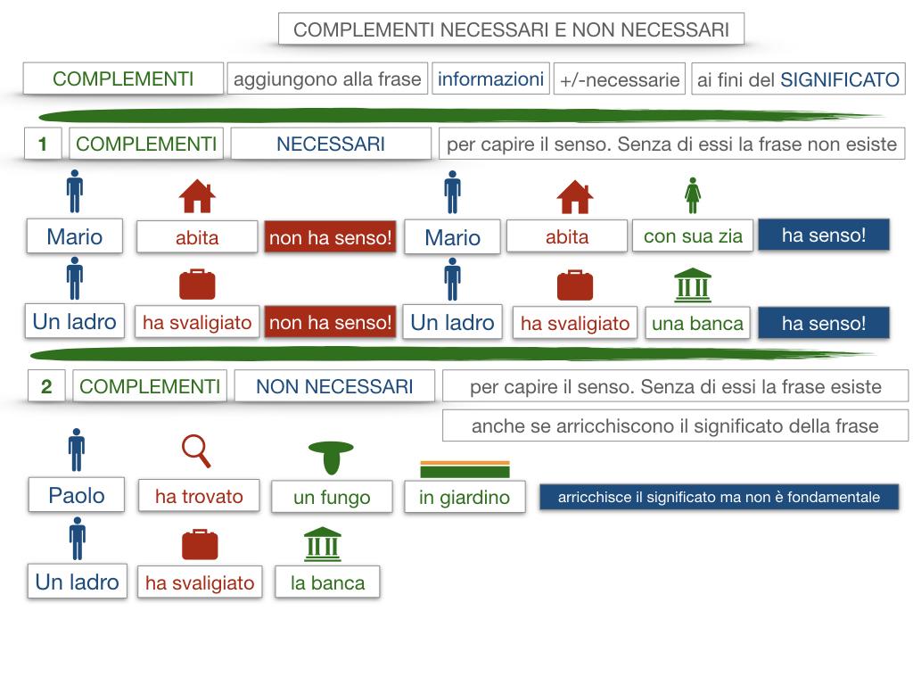 17. I COMPLEMENTI_NECESSARI E NON NECESSARI_CARATTERISTICHE GENERALI_SIMULAZIONE.073