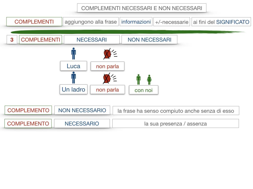 17. I COMPLEMENTI_NECESSARI E NON NECESSARI_CARATTERISTICHE GENERALI_SIMULAZIONE.090