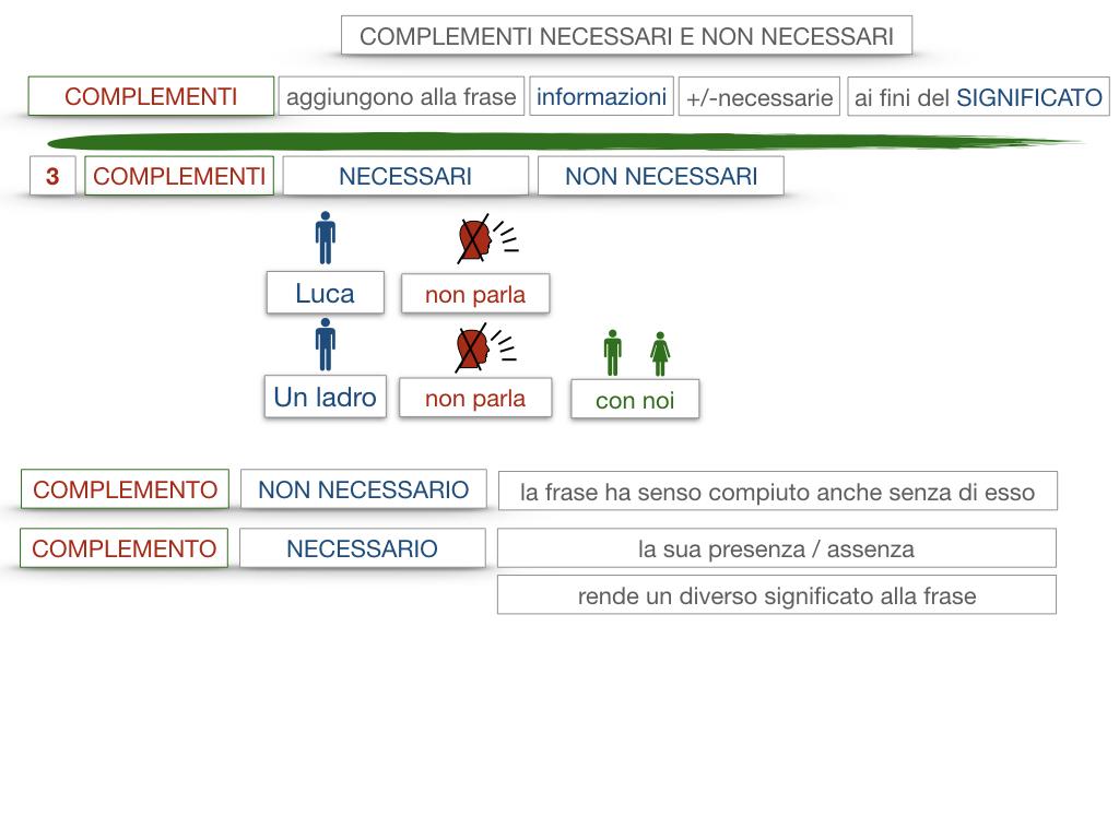 17. I COMPLEMENTI_NECESSARI E NON NECESSARI_CARATTERISTICHE GENERALI_SIMULAZIONE.091