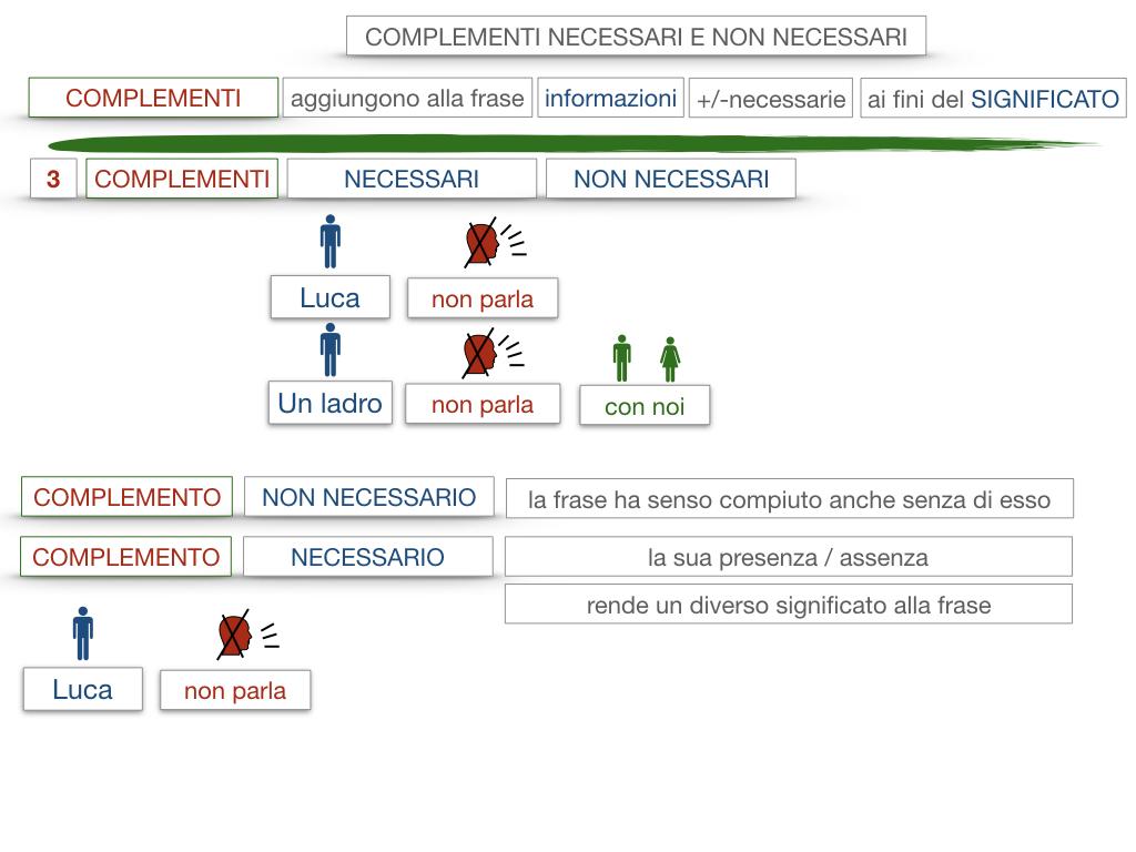 17. I COMPLEMENTI_NECESSARI E NON NECESSARI_CARATTERISTICHE GENERALI_SIMULAZIONE.092