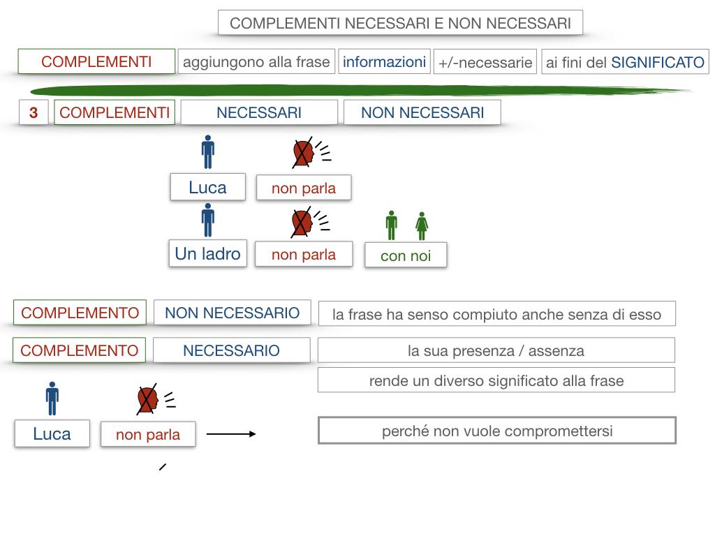 17. I COMPLEMENTI_NECESSARI E NON NECESSARI_CARATTERISTICHE GENERALI_SIMULAZIONE.093