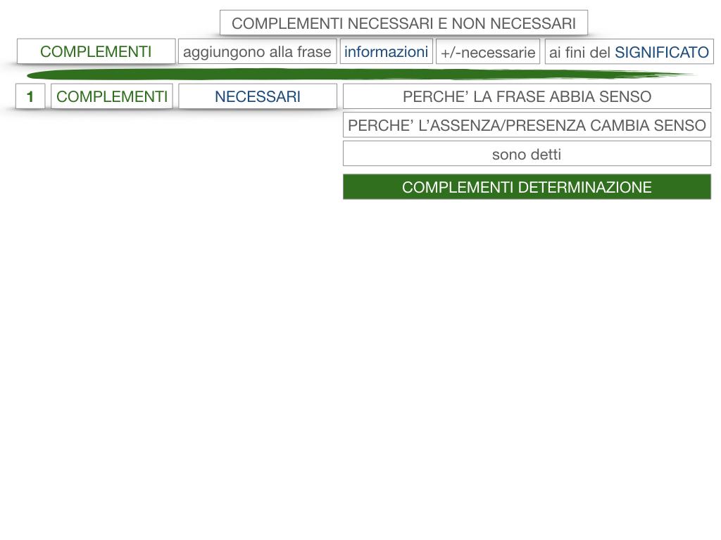 17. I COMPLEMENTI_NECESSARI E NON NECESSARI_CARATTERISTICHE GENERALI_SIMULAZIONE.105