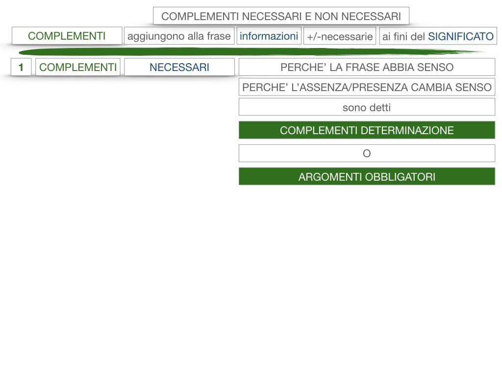 17. I COMPLEMENTI_NECESSARI E NON NECESSARI_CARATTERISTICHE GENERALI_SIMULAZIONE.106