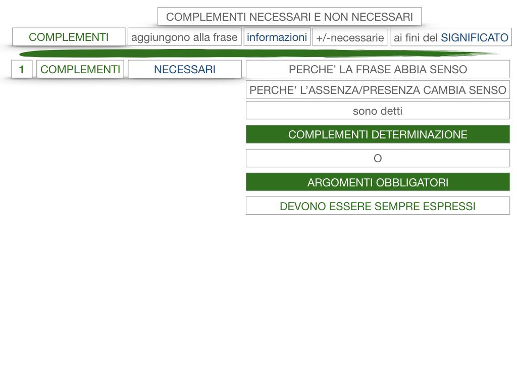 17. I COMPLEMENTI_NECESSARI E NON NECESSARI_CARATTERISTICHE GENERALI_SIMULAZIONE.107