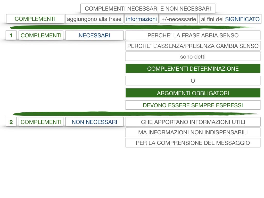 17. I COMPLEMENTI_NECESSARI E NON NECESSARI_CARATTERISTICHE GENERALI_SIMULAZIONE.112