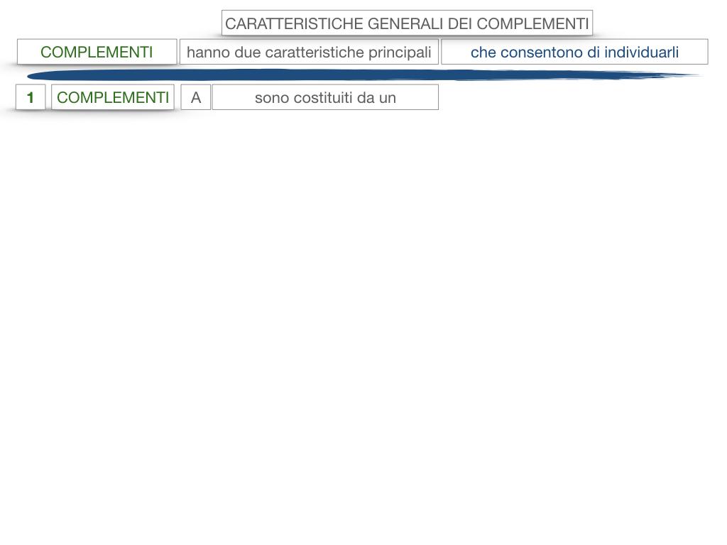 17. I COMPLEMENTI_NECESSARI E NON NECESSARI_CARATTERISTICHE GENERALI_SIMULAZIONE.122
