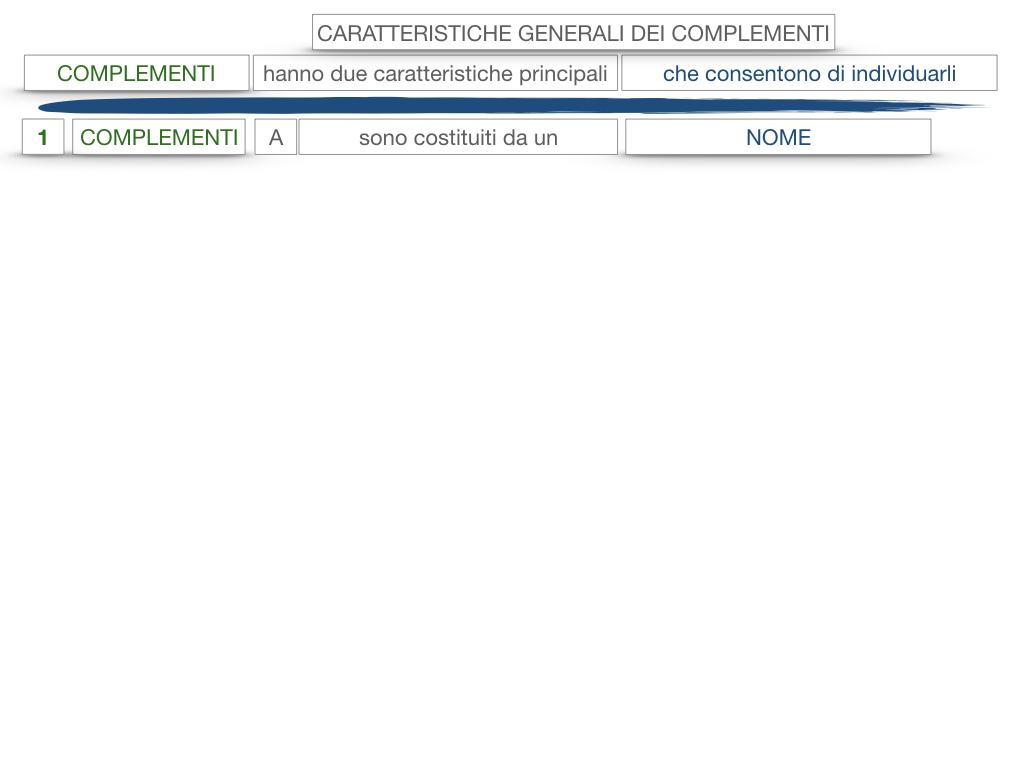 17. I COMPLEMENTI_NECESSARI E NON NECESSARI_CARATTERISTICHE GENERALI_SIMULAZIONE.123