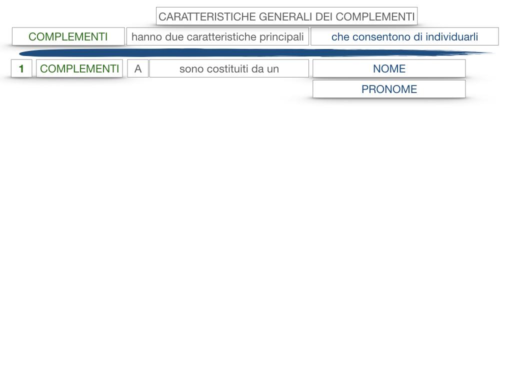 17. I COMPLEMENTI_NECESSARI E NON NECESSARI_CARATTERISTICHE GENERALI_SIMULAZIONE.124