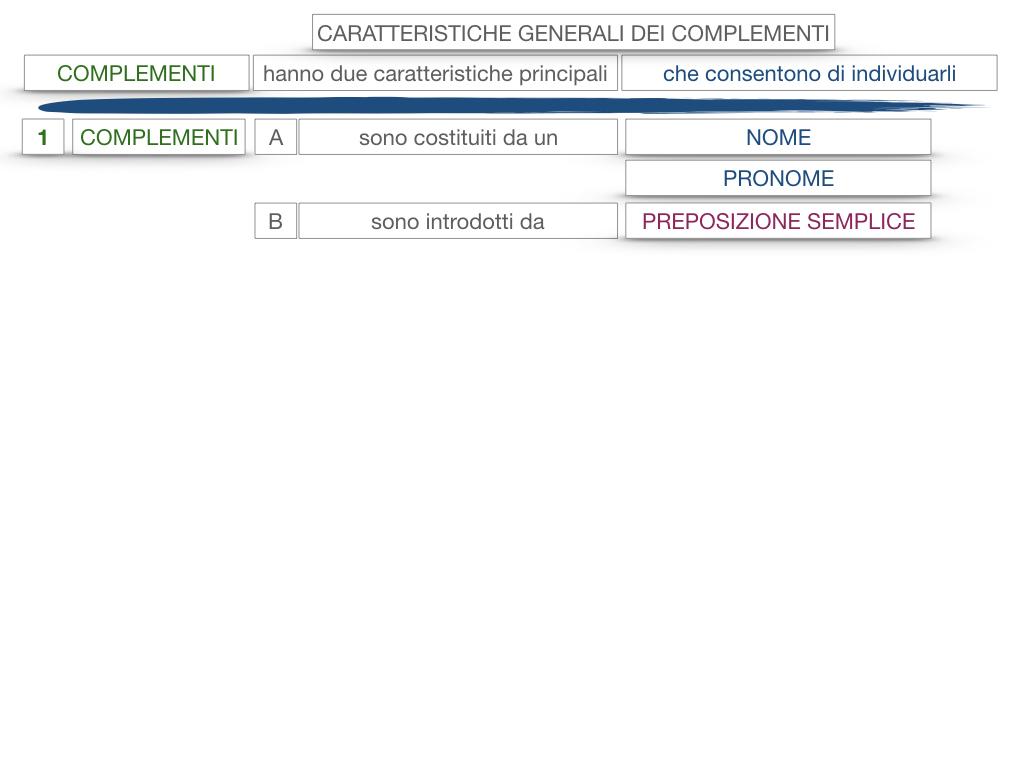 17. I COMPLEMENTI_NECESSARI E NON NECESSARI_CARATTERISTICHE GENERALI_SIMULAZIONE.126