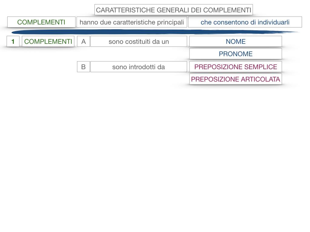 17. I COMPLEMENTI_NECESSARI E NON NECESSARI_CARATTERISTICHE GENERALI_SIMULAZIONE.127