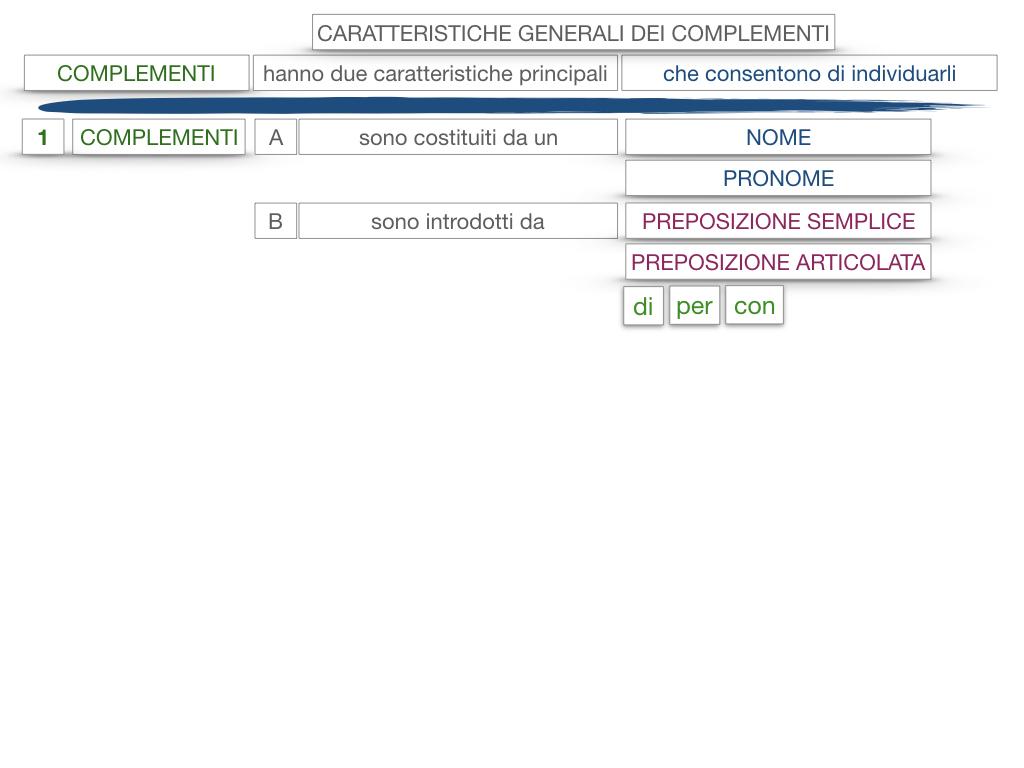 17. I COMPLEMENTI_NECESSARI E NON NECESSARI_CARATTERISTICHE GENERALI_SIMULAZIONE.128