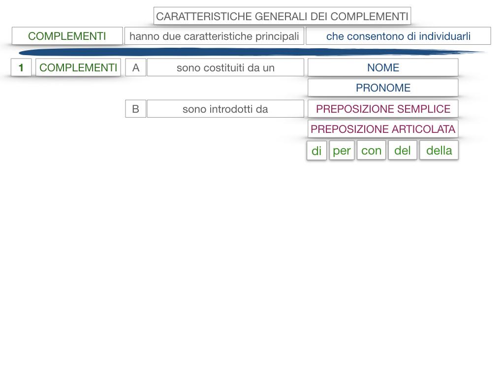 17. I COMPLEMENTI_NECESSARI E NON NECESSARI_CARATTERISTICHE GENERALI_SIMULAZIONE.129