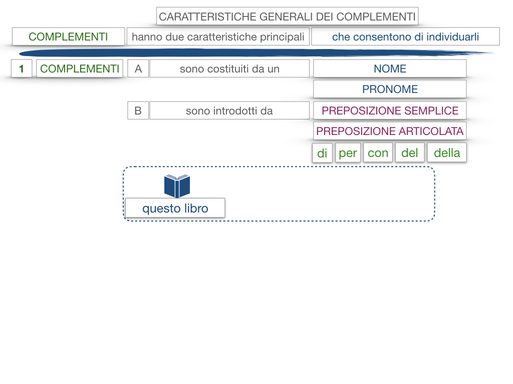 17. I COMPLEMENTI_NECESSARI E NON NECESSARI_CARATTERISTICHE GENERALI_SIMULAZIONE.130