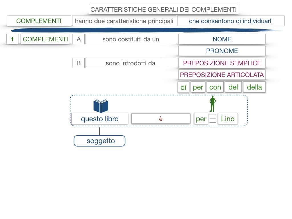 17. I COMPLEMENTI_NECESSARI E NON NECESSARI_CARATTERISTICHE GENERALI_SIMULAZIONE.133