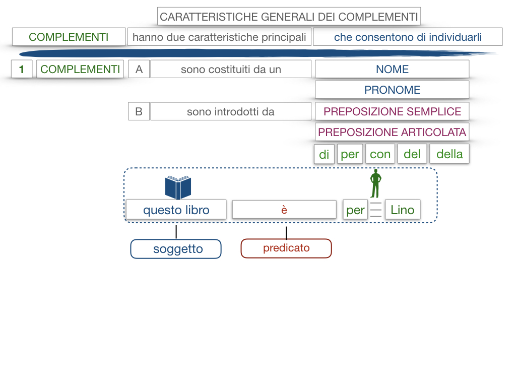 17. I COMPLEMENTI_NECESSARI E NON NECESSARI_CARATTERISTICHE GENERALI_SIMULAZIONE.134