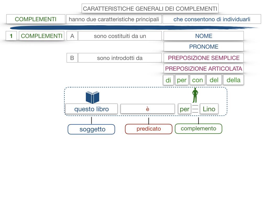 17. I COMPLEMENTI_NECESSARI E NON NECESSARI_CARATTERISTICHE GENERALI_SIMULAZIONE.135