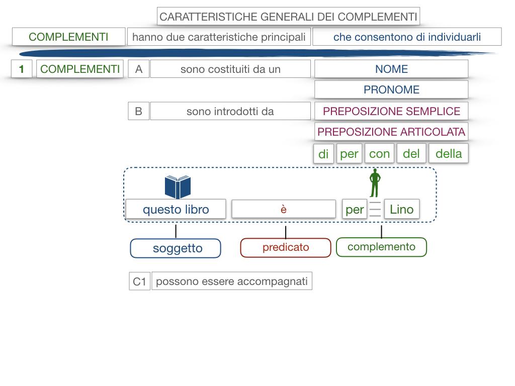 17. I COMPLEMENTI_NECESSARI E NON NECESSARI_CARATTERISTICHE GENERALI_SIMULAZIONE.136
