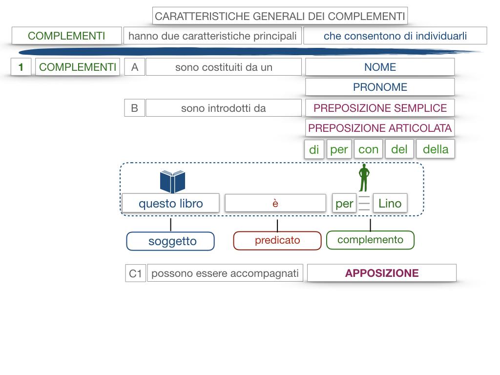 17. I COMPLEMENTI_NECESSARI E NON NECESSARI_CARATTERISTICHE GENERALI_SIMULAZIONE.137