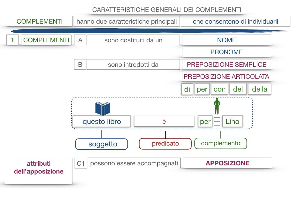 17. I COMPLEMENTI_NECESSARI E NON NECESSARI_CARATTERISTICHE GENERALI_SIMULAZIONE.138