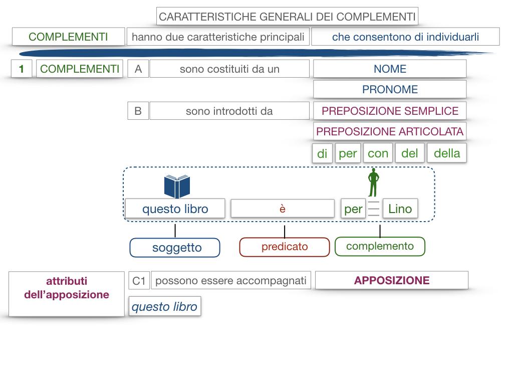 17. I COMPLEMENTI_NECESSARI E NON NECESSARI_CARATTERISTICHE GENERALI_SIMULAZIONE.139