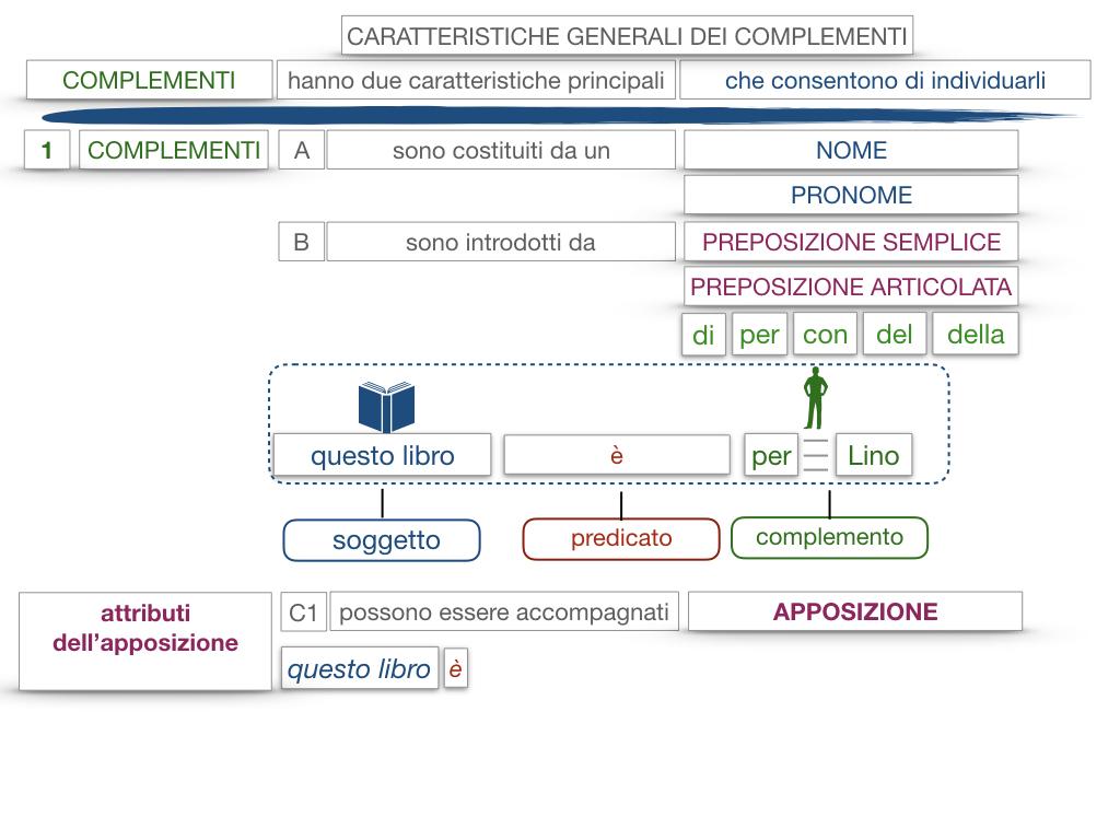 17. I COMPLEMENTI_NECESSARI E NON NECESSARI_CARATTERISTICHE GENERALI_SIMULAZIONE.140