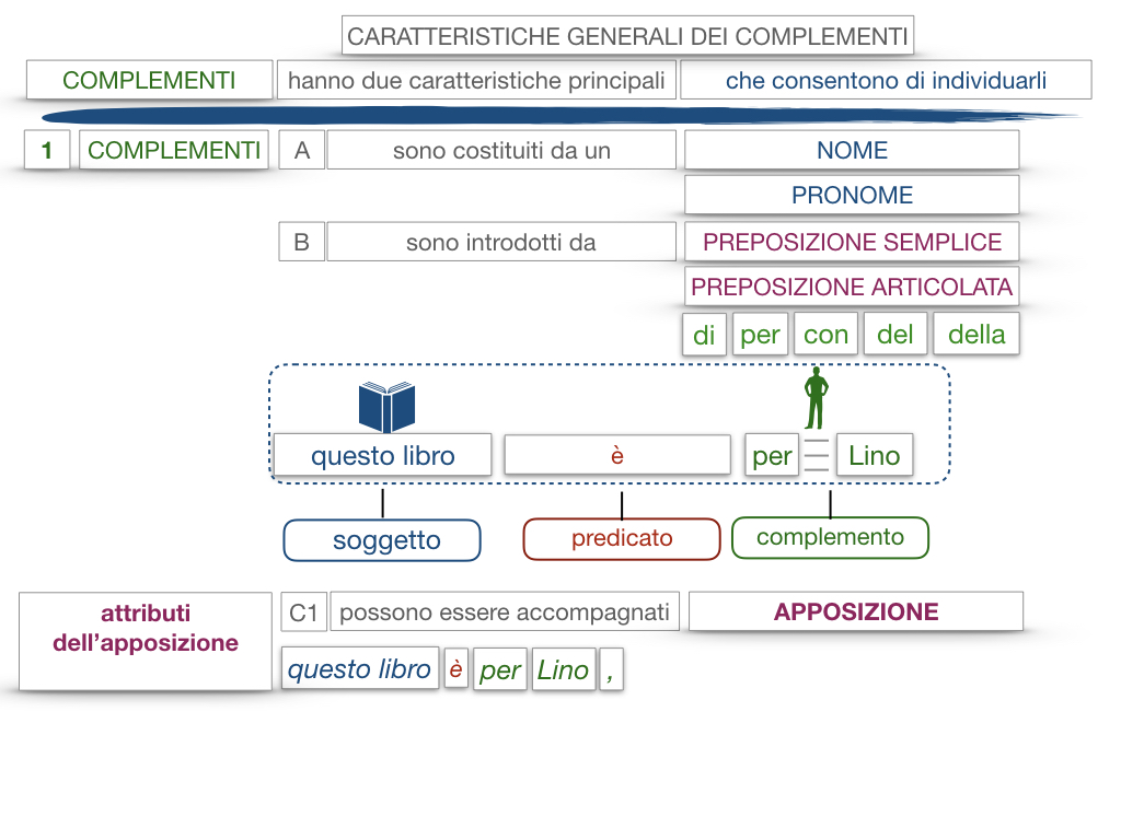 17. I COMPLEMENTI_NECESSARI E NON NECESSARI_CARATTERISTICHE GENERALI_SIMULAZIONE.141