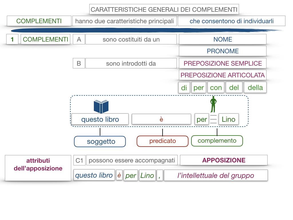 17. I COMPLEMENTI_NECESSARI E NON NECESSARI_CARATTERISTICHE GENERALI_SIMULAZIONE.142