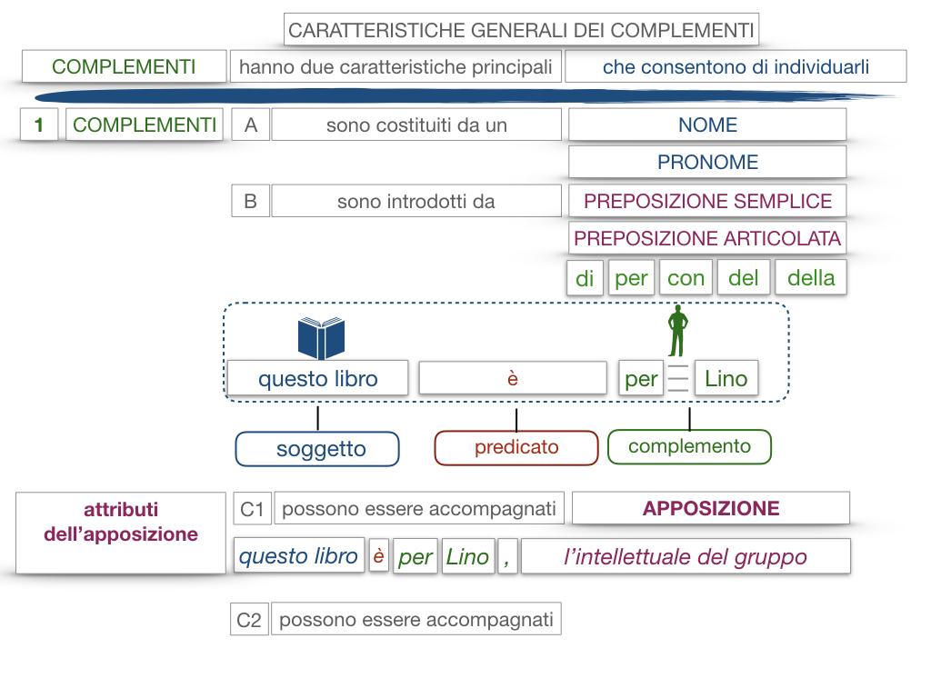 17. I COMPLEMENTI_NECESSARI E NON NECESSARI_CARATTERISTICHE GENERALI_SIMULAZIONE.143