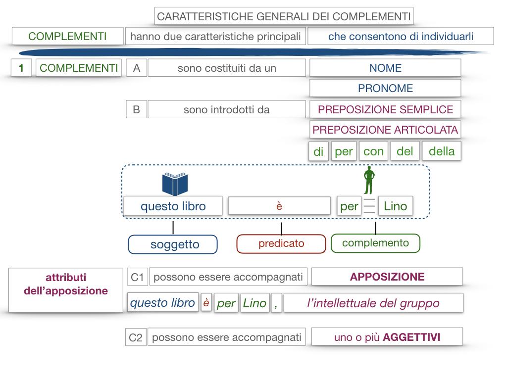 17. I COMPLEMENTI_NECESSARI E NON NECESSARI_CARATTERISTICHE GENERALI_SIMULAZIONE.144