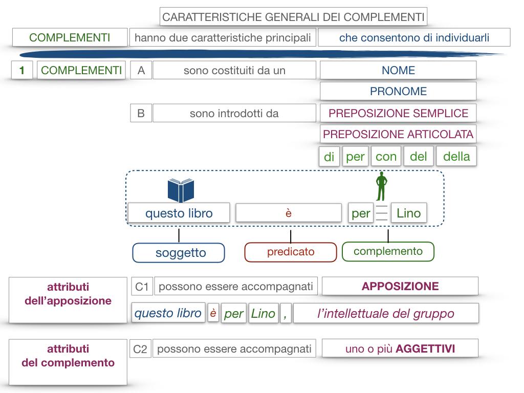 17. I COMPLEMENTI_NECESSARI E NON NECESSARI_CARATTERISTICHE GENERALI_SIMULAZIONE.145