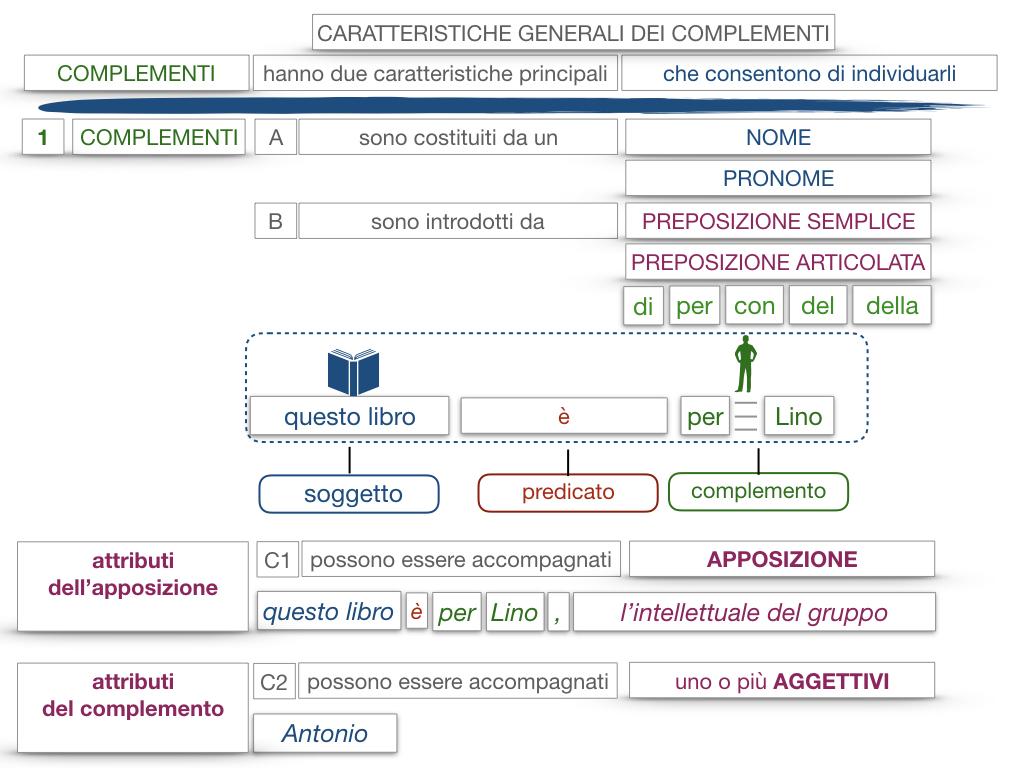 17. I COMPLEMENTI_NECESSARI E NON NECESSARI_CARATTERISTICHE GENERALI_SIMULAZIONE.146