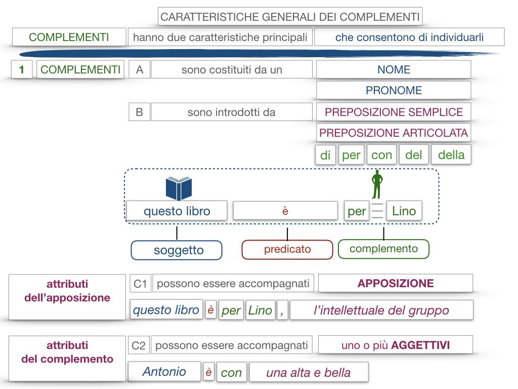17. I COMPLEMENTI_NECESSARI E NON NECESSARI_CARATTERISTICHE GENERALI_SIMULAZIONE.148