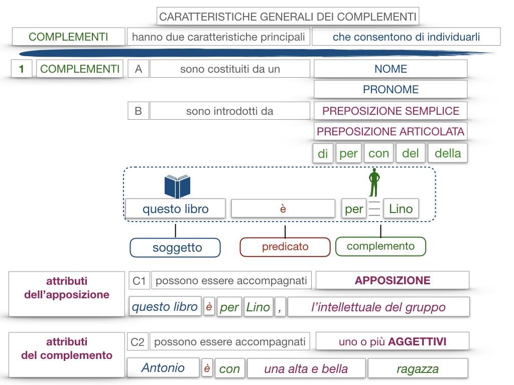 17. I COMPLEMENTI_NECESSARI E NON NECESSARI_CARATTERISTICHE GENERALI_SIMULAZIONE.149