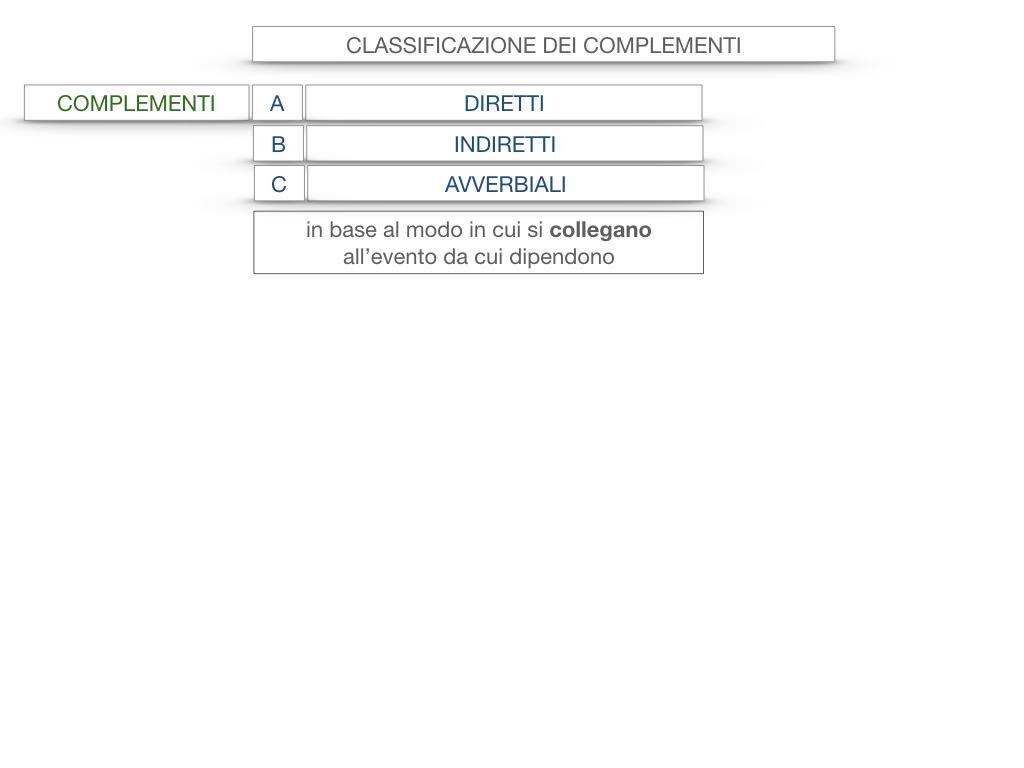 18. I COMPLEMENTI_DIRETTI_COMPLEMENTO OGGETTO_PARTE1_SIMULAZIONE.006