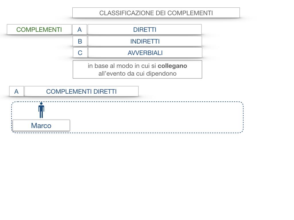 18. I COMPLEMENTI_DIRETTI_COMPLEMENTO OGGETTO_PARTE1_SIMULAZIONE.008