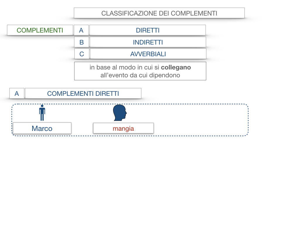 18. I COMPLEMENTI_DIRETTI_COMPLEMENTO OGGETTO_PARTE1_SIMULAZIONE.009