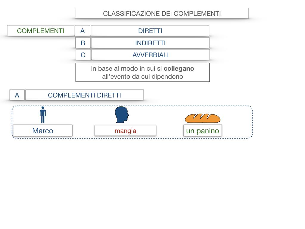 18. I COMPLEMENTI_DIRETTI_COMPLEMENTO OGGETTO_PARTE1_SIMULAZIONE.010