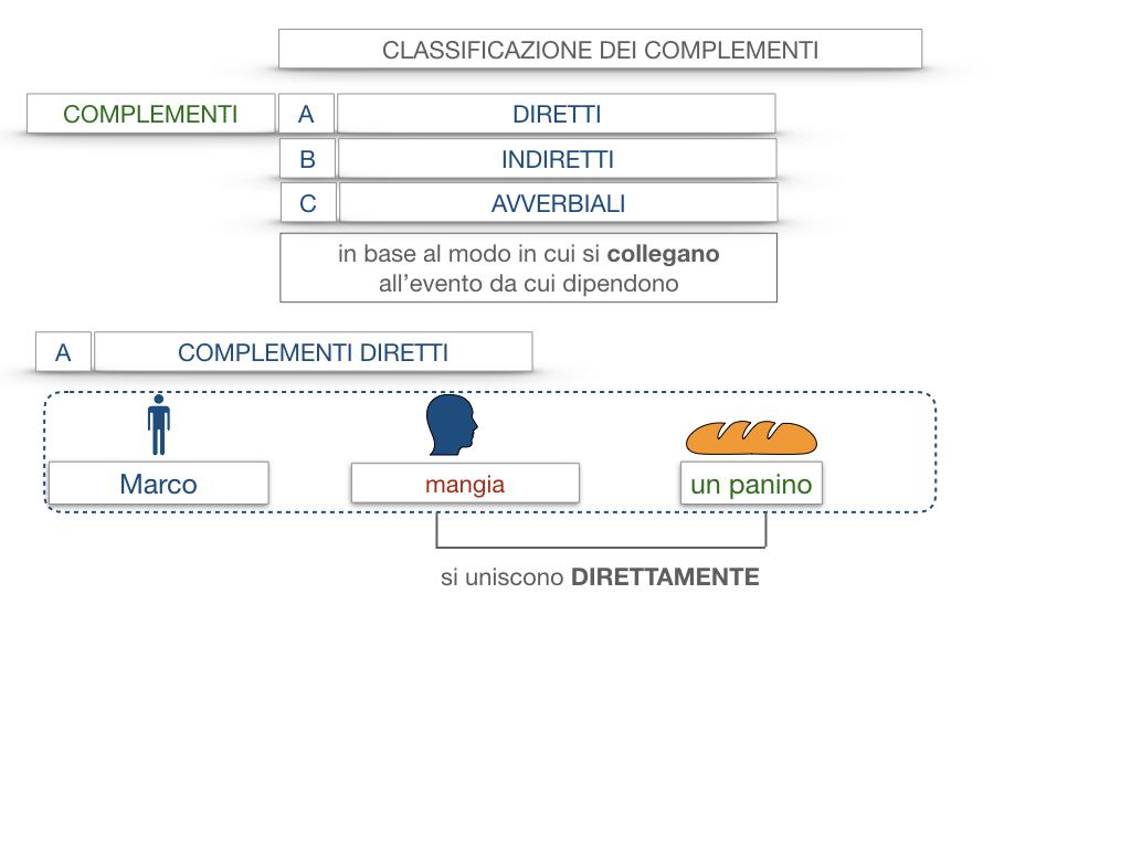 18. I COMPLEMENTI_DIRETTI_COMPLEMENTO OGGETTO_PARTE1_SIMULAZIONE.011