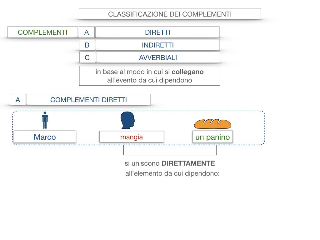 18. I COMPLEMENTI_DIRETTI_COMPLEMENTO OGGETTO_PARTE1_SIMULAZIONE.012