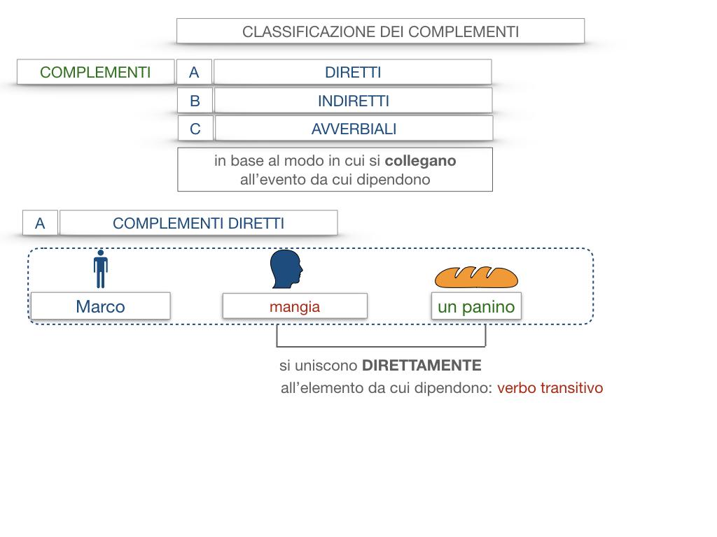 18. I COMPLEMENTI_DIRETTI_COMPLEMENTO OGGETTO_PARTE1_SIMULAZIONE.013