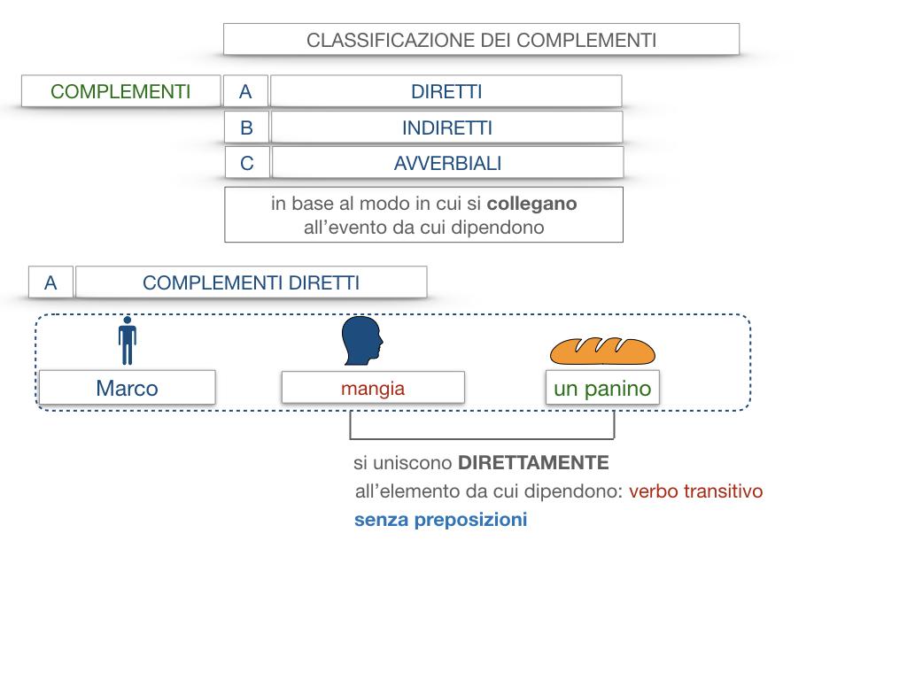 18. I COMPLEMENTI_DIRETTI_COMPLEMENTO OGGETTO_PARTE1_SIMULAZIONE.014