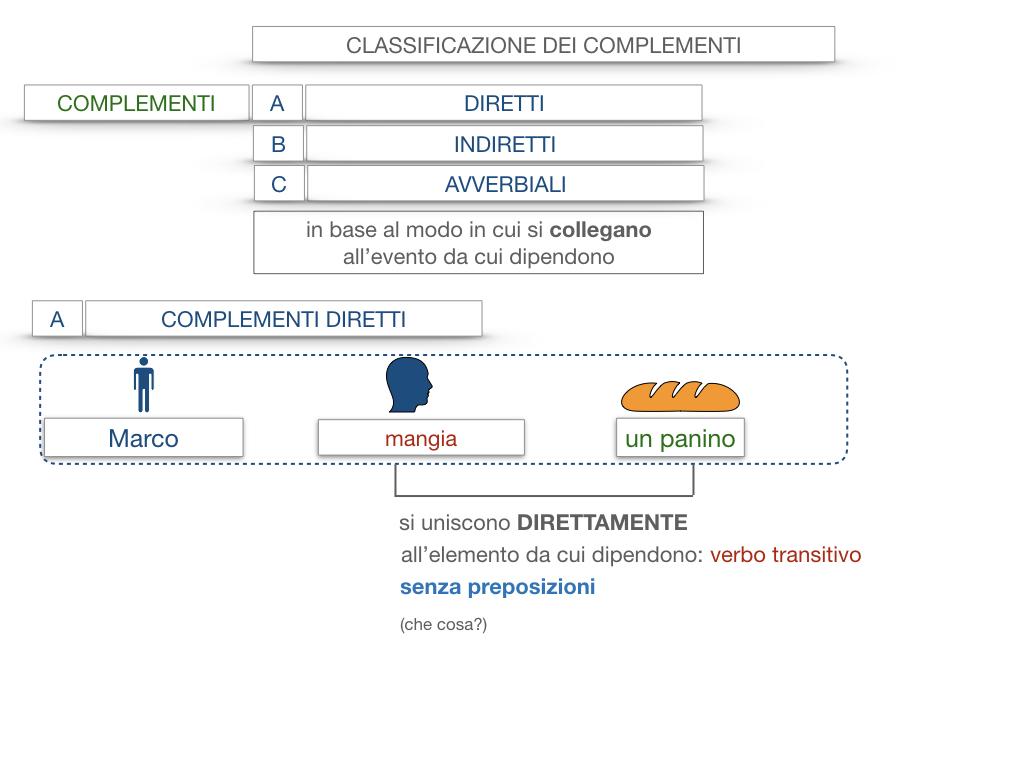 18. I COMPLEMENTI_DIRETTI_COMPLEMENTO OGGETTO_PARTE1_SIMULAZIONE.015